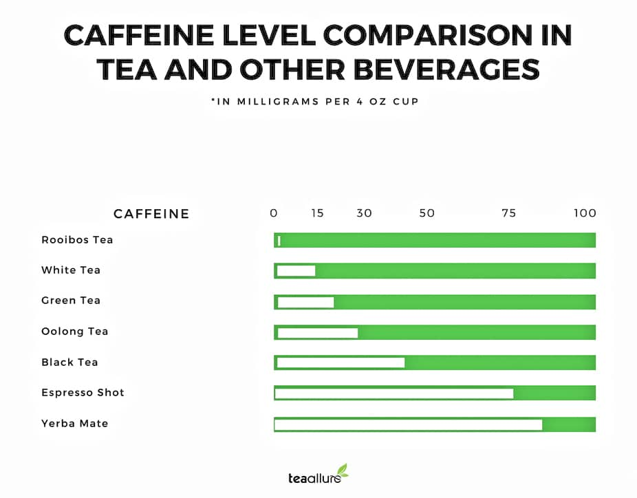 Caffeine level in different tea types