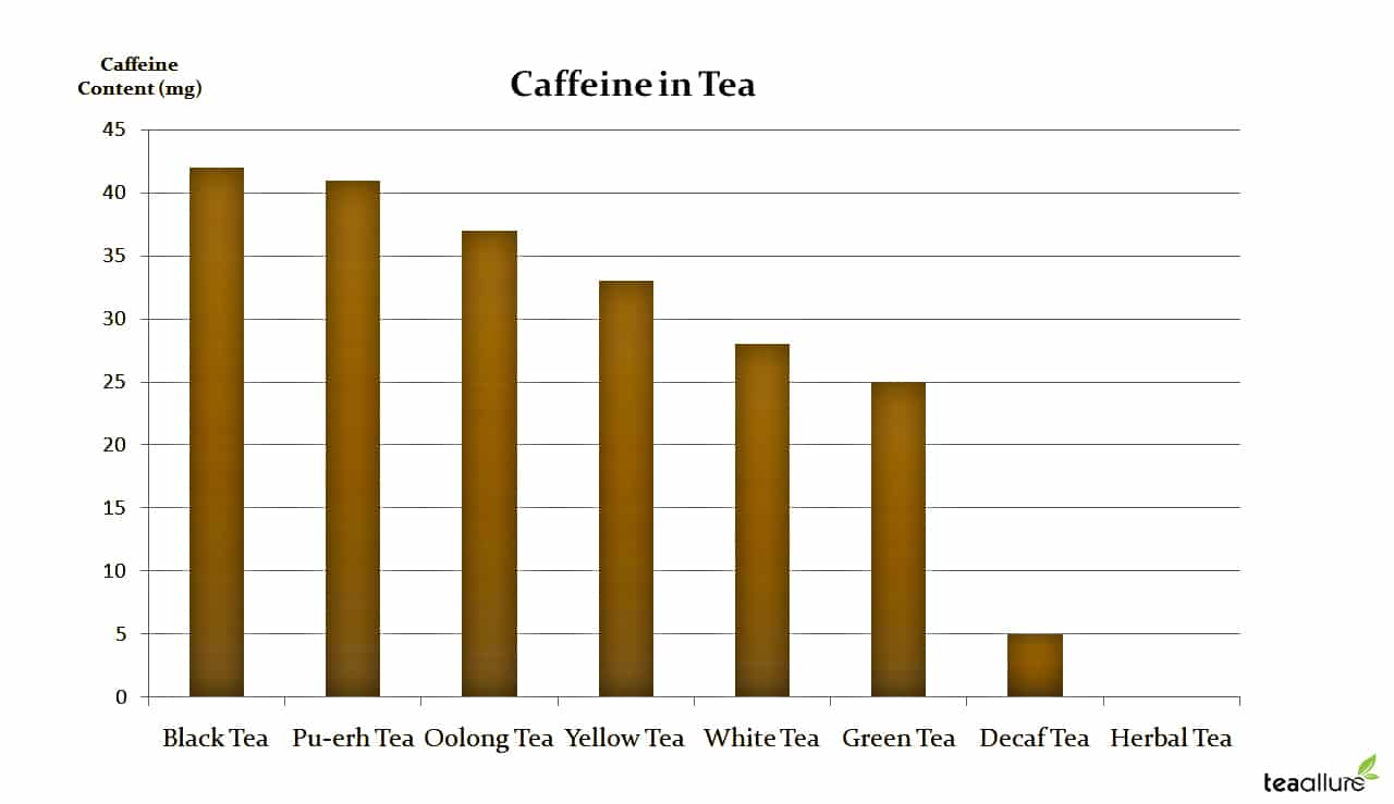 Caffeine Level in Tea: Pu-Erh tea caffeine level