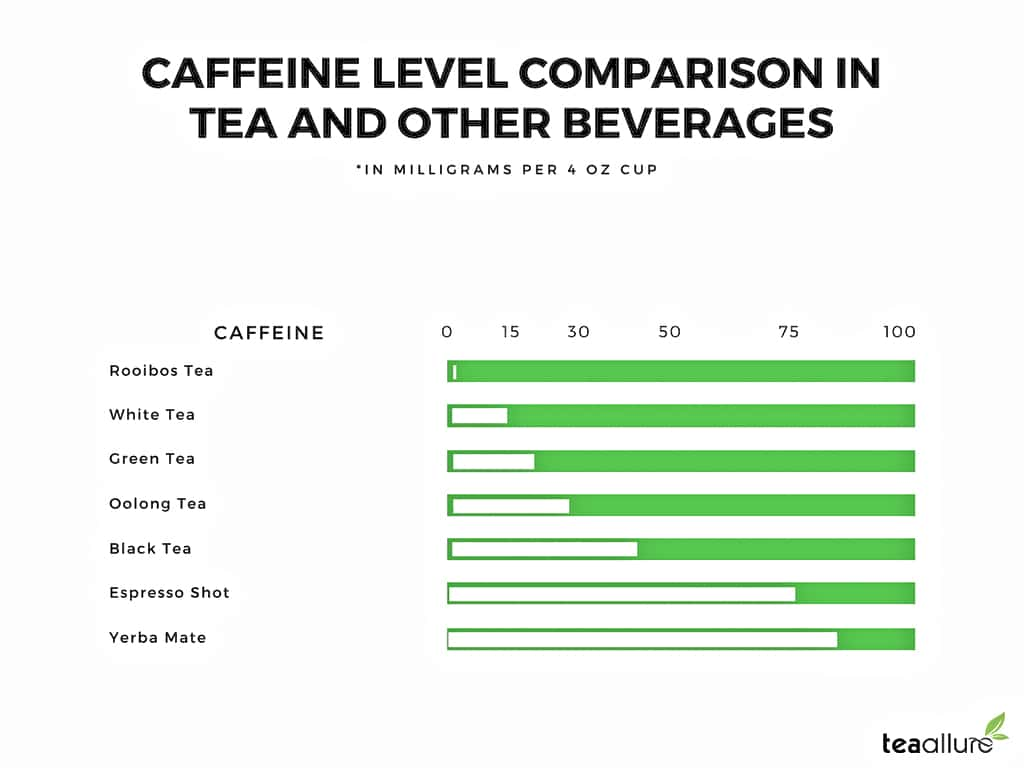 Oolong tea caffeine level comparison