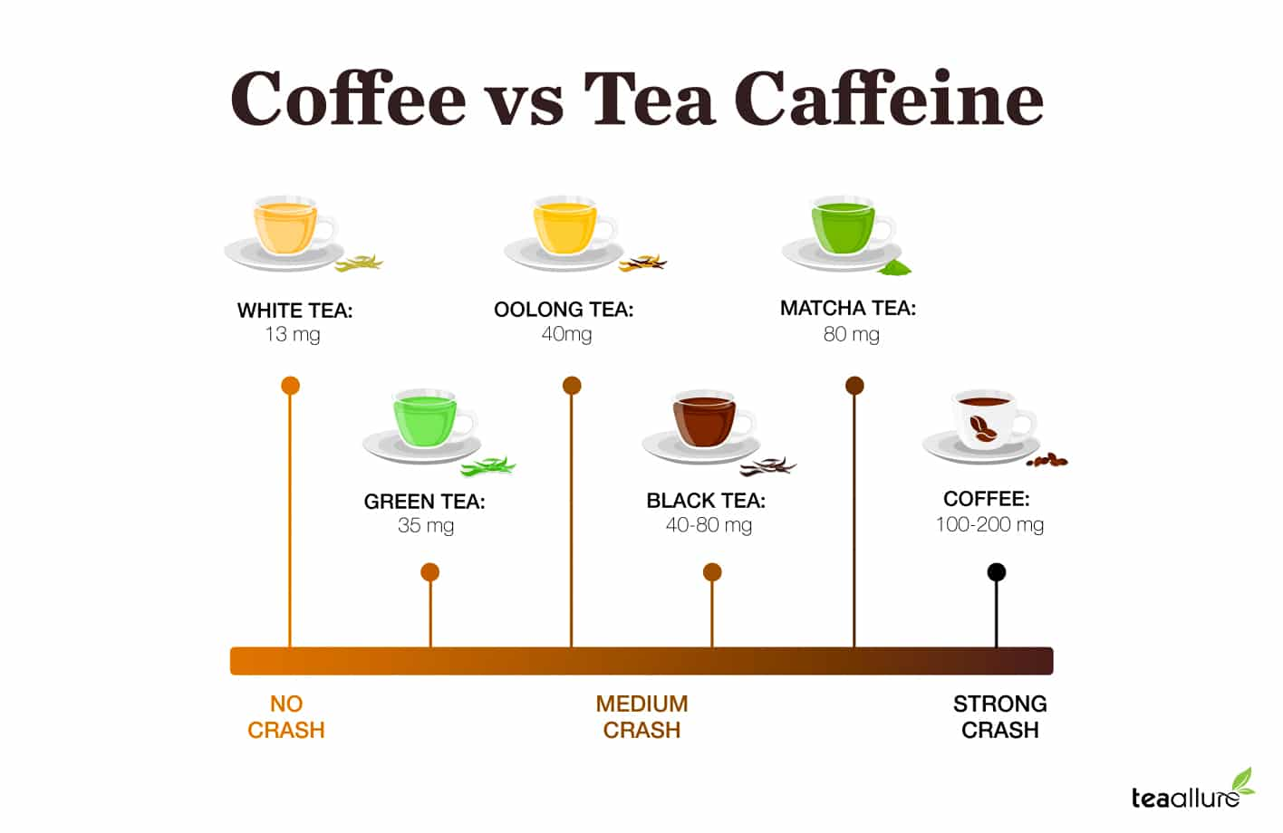 Caffeine level in coffee vs. tea