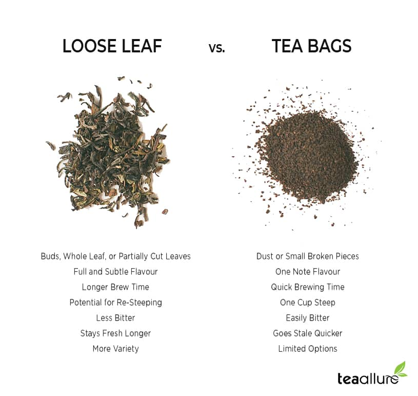Loose leaf vs Bagged Oolong tea
