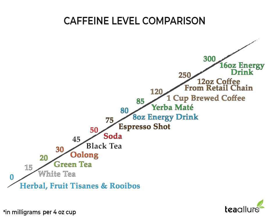 Oolong tea vs other beverages caffeine comparison
