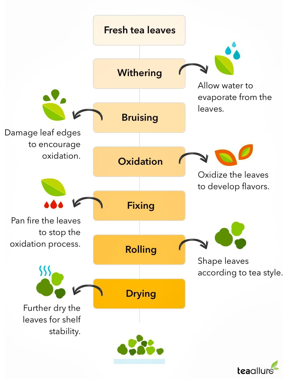 Oolong tea production process