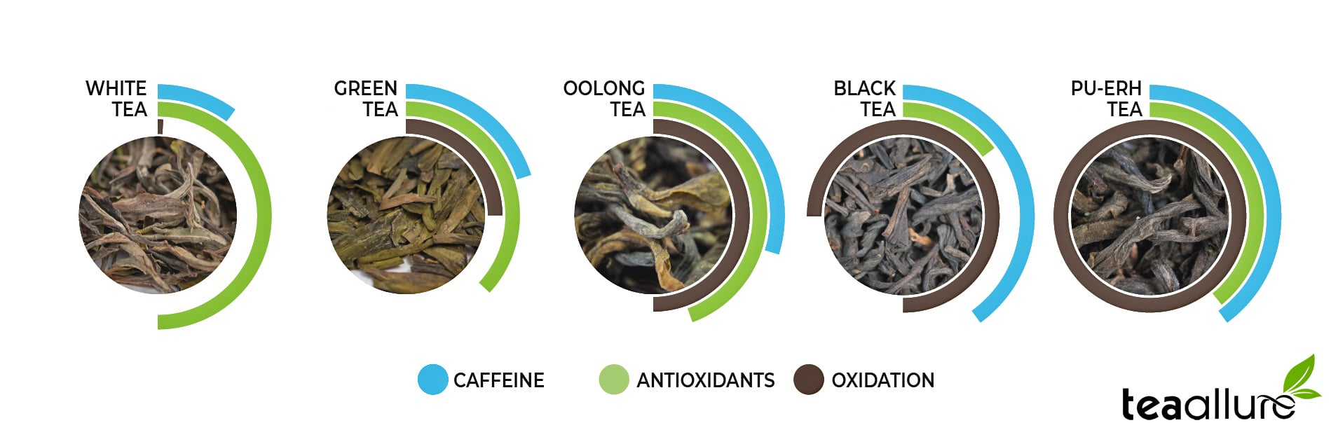 Caffeine lever, oxidation and anti-oxidants in different tea varieties