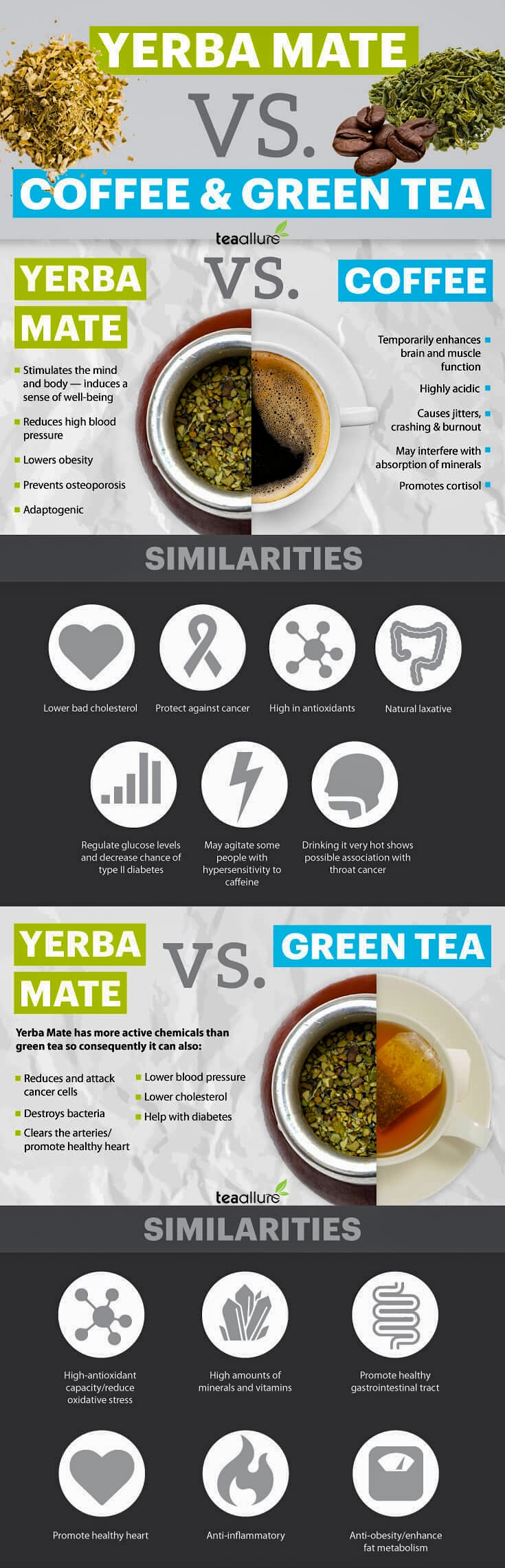 Yerba mate vs coffee and green tea